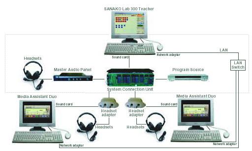 Лингафонный кабинет Sanako Lab